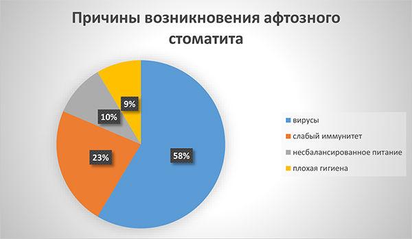 диаграмма: причины появления афтозного стоматита