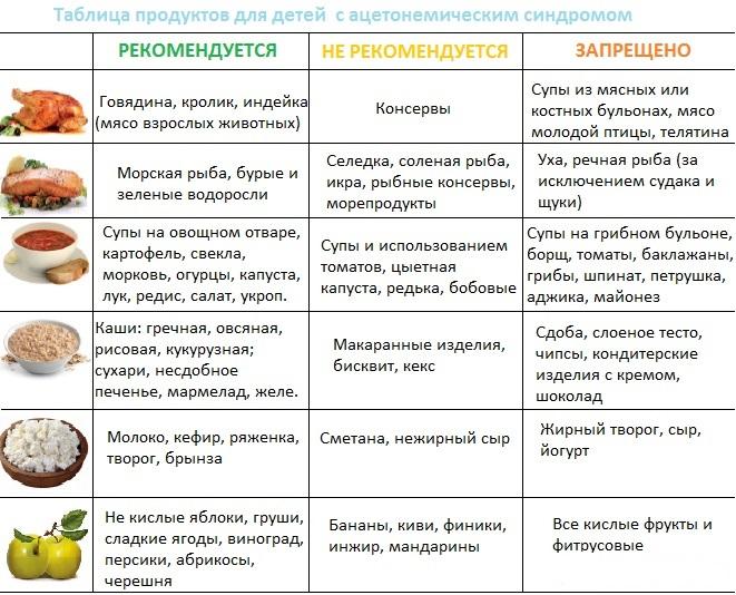 диета при ацетоне у детей меню