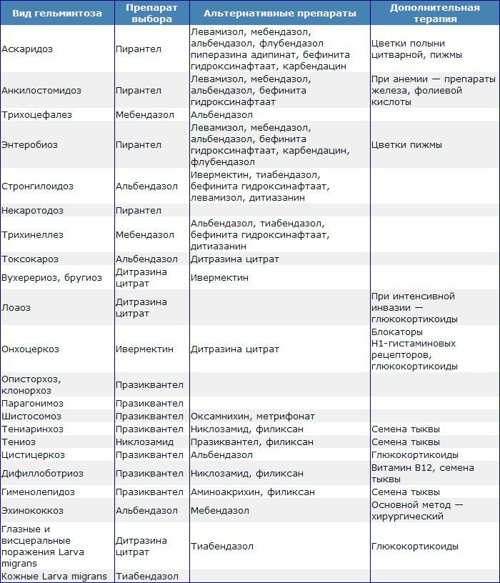 Таблица лекарств от глистов