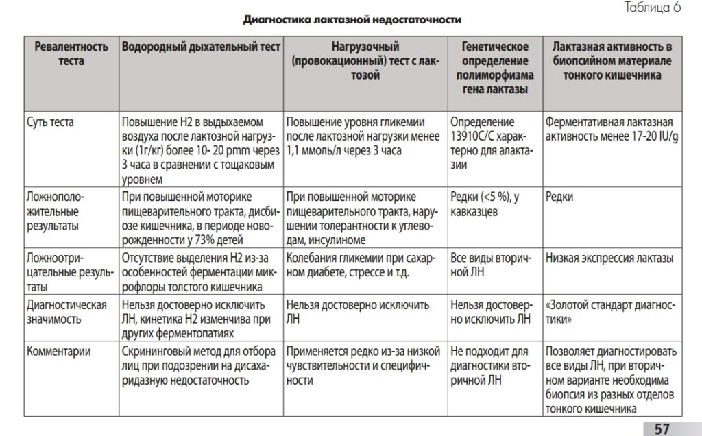 Методы определения ЛН