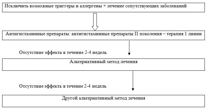 схема действия при лечении крапивницы