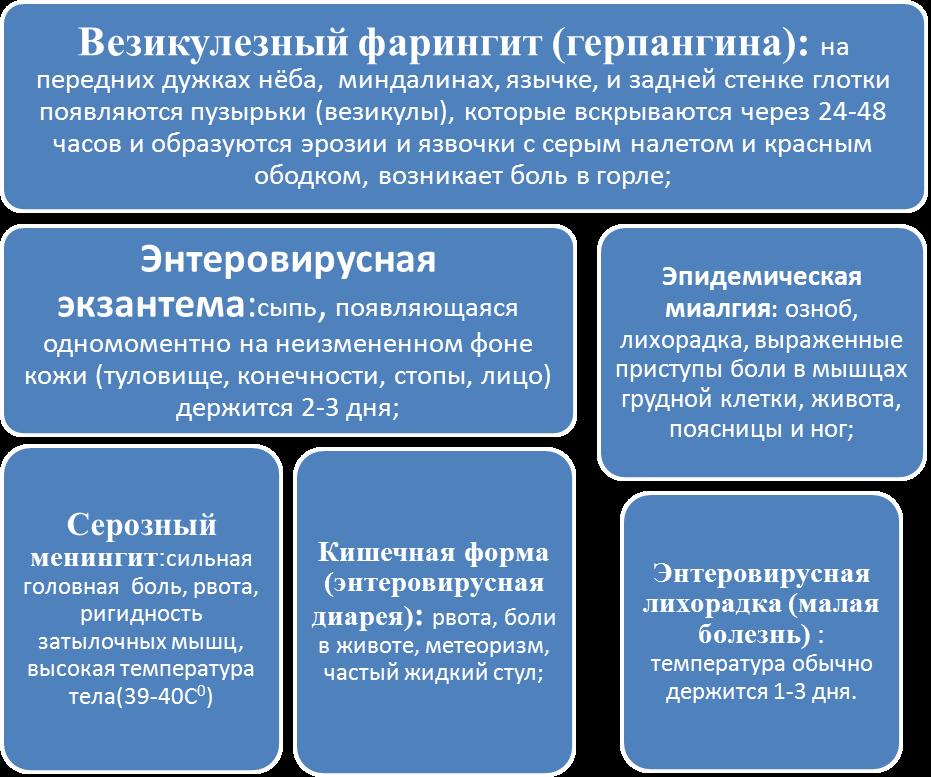 симптомы энтереровирусной инфекциии