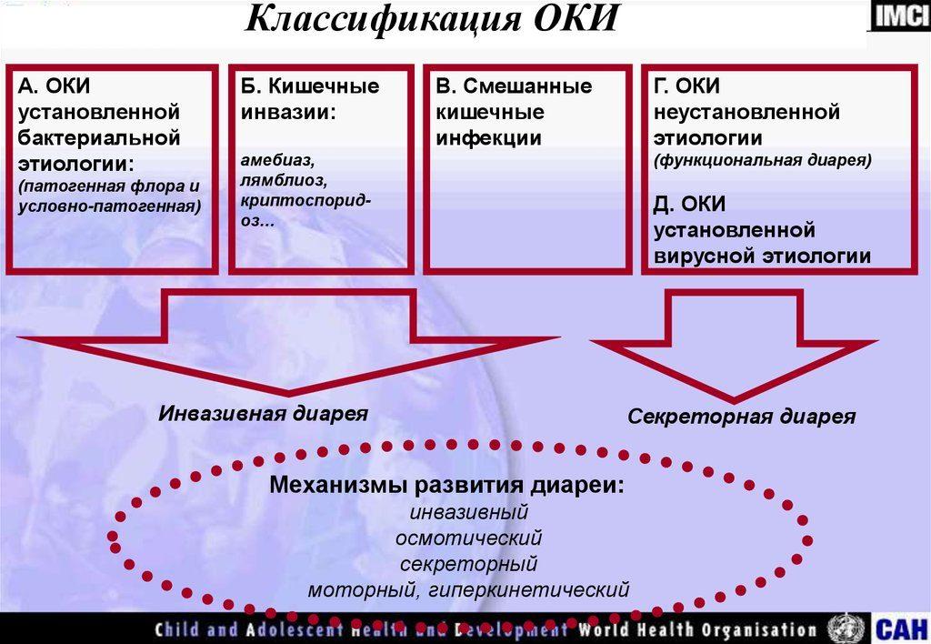 классификация ОКИ