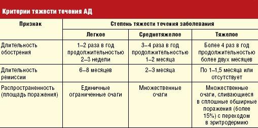 критерии тяжести дерматита