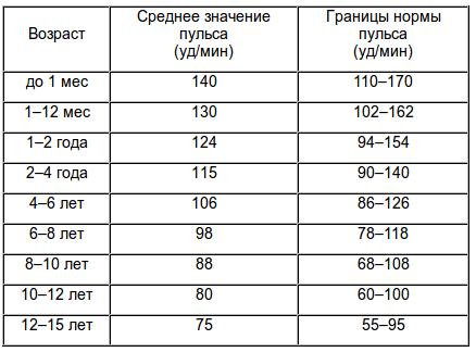 норма пульса у детей - таблица