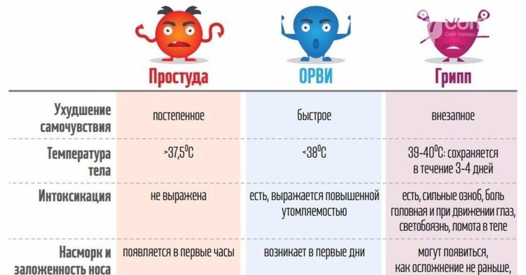 отличия гриппа, ОРВИ и ОРЗ