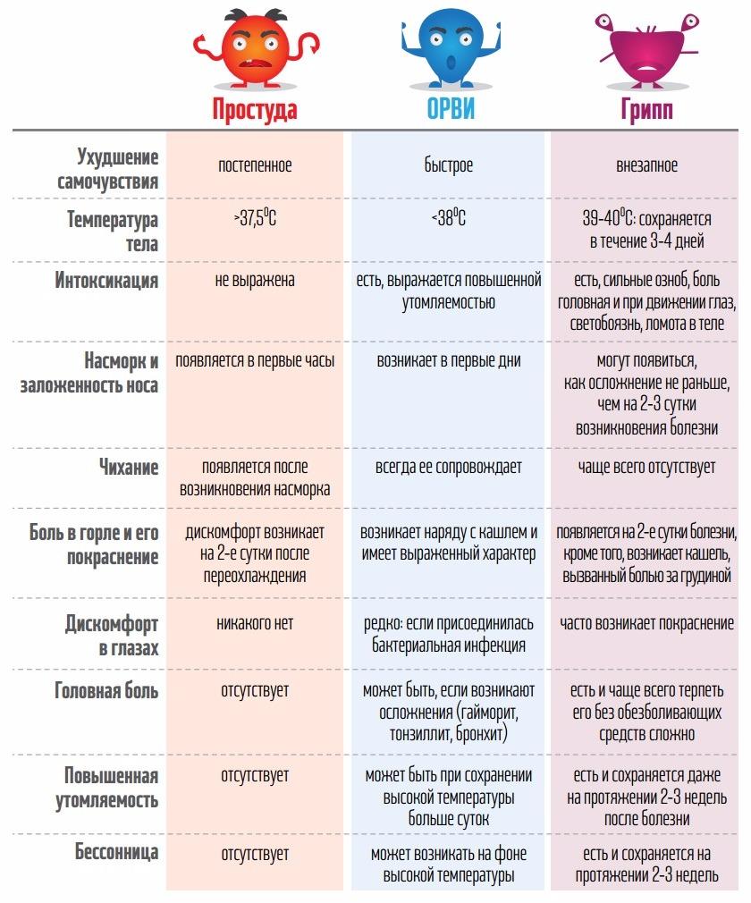 отличия ОРВИ, простуды и гриппа