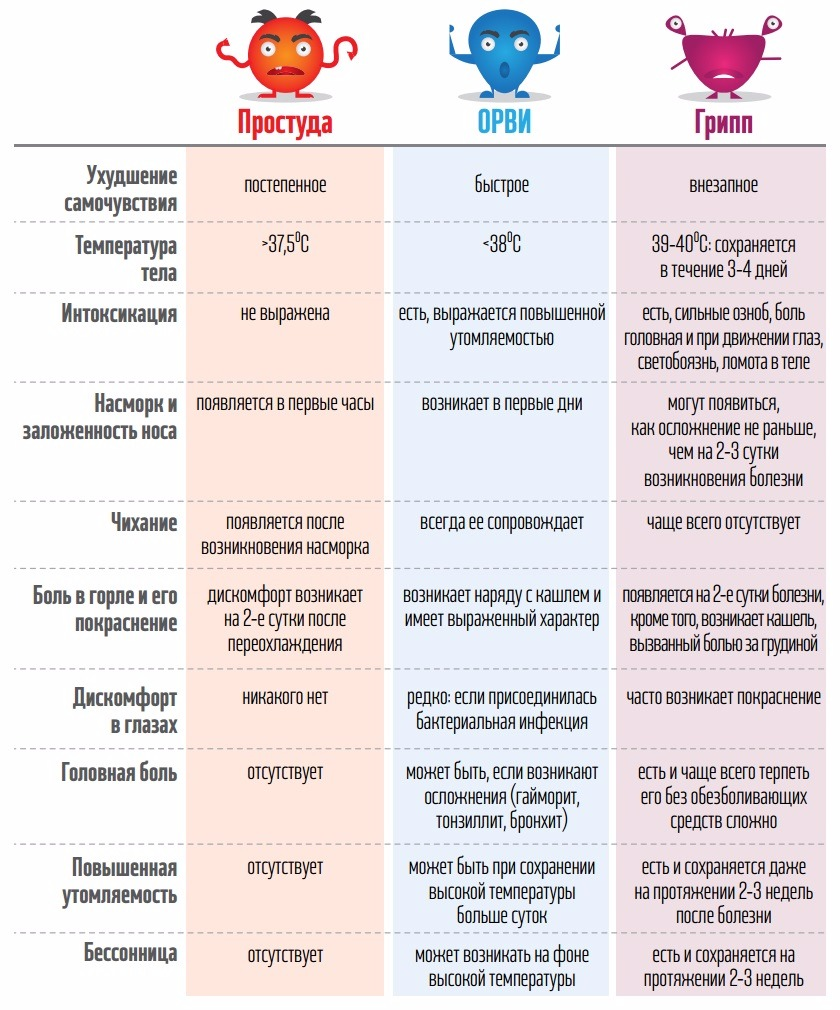 как отличить простуду, ОРЗ и грипп