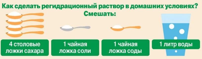 как приготовить раствор для регидратации
