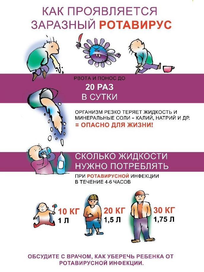 симптомы ротавируса
