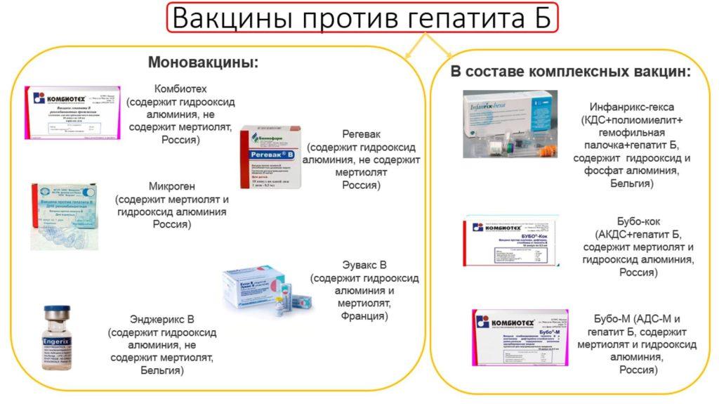 вакцины от гепатита В