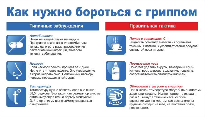 правила борьбы с гриппом