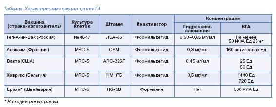 препараты для прививки от гепатита А