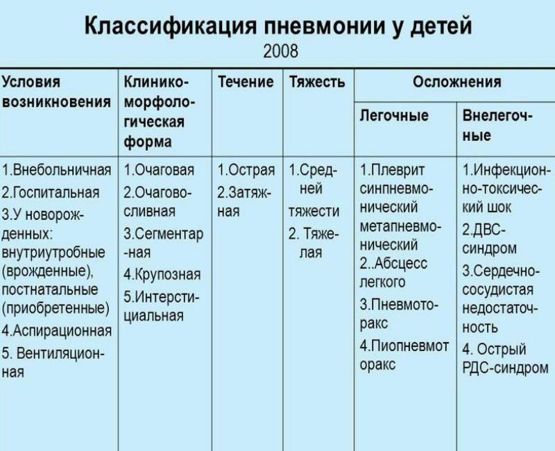 Классификация пневмонии у грудничков