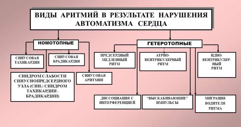 аритмии при нарушении автоматизма сердца
