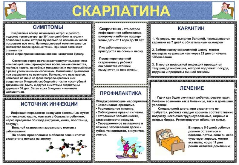 информация про скарлатину