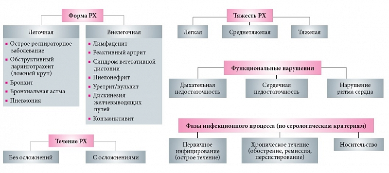 Респираторный хламидиоз у детей - классификация
