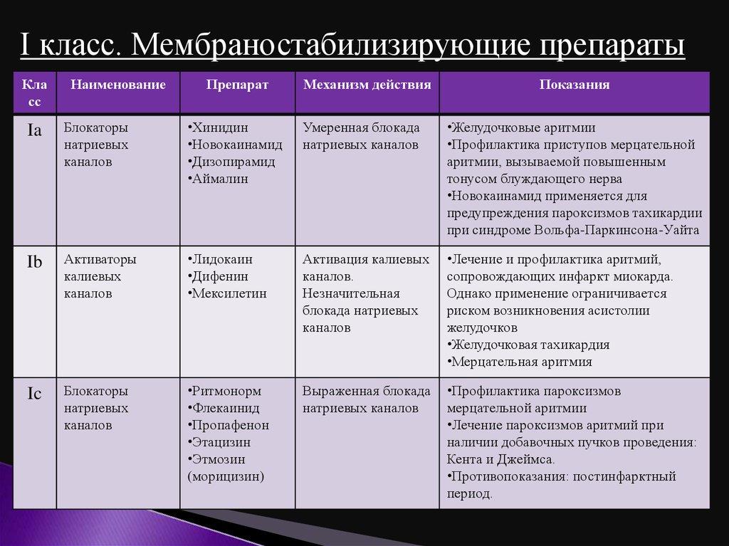 Мембраностабилизирующие препараты