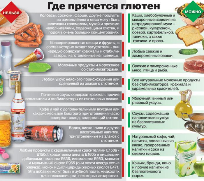 продукты богатые глютеном