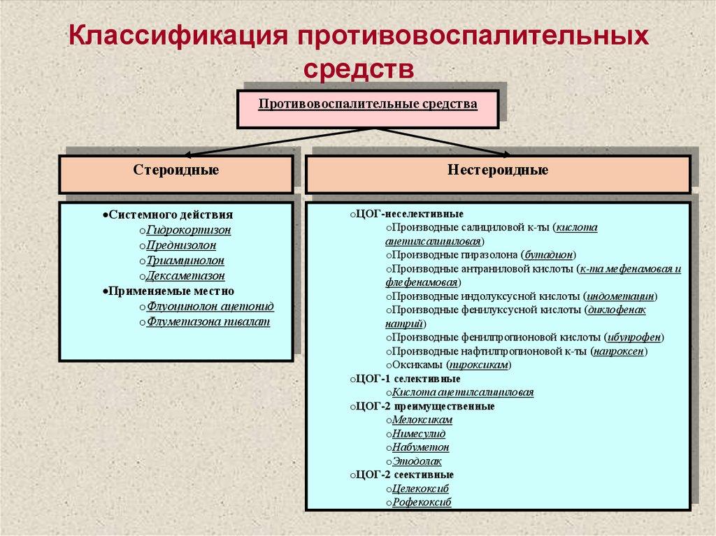 классификация противовоспалительных средств