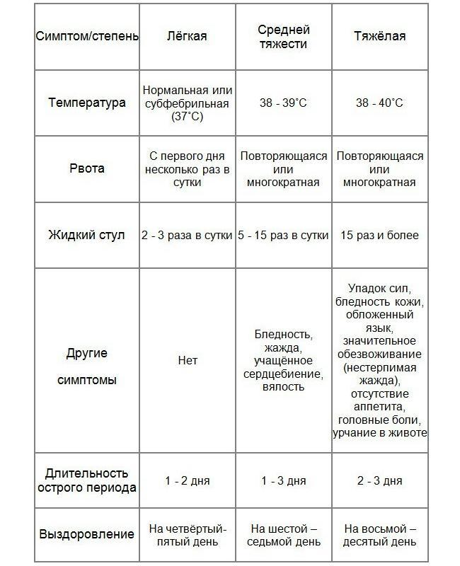 таблица степеней/симптомов кишечного гриппа