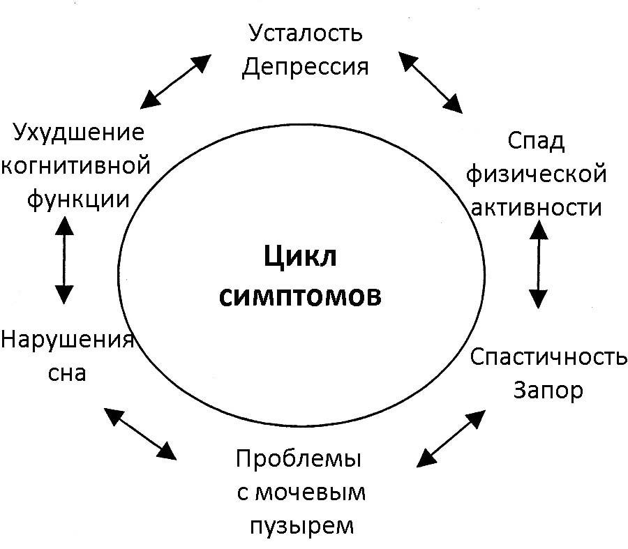 Симптомы склероза