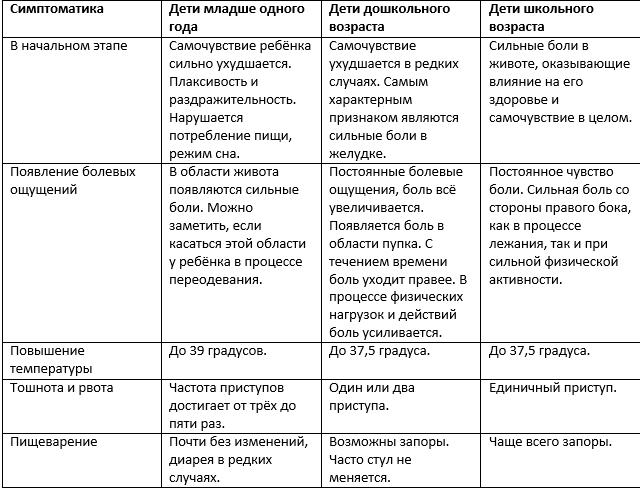 Параметры, аппендицит